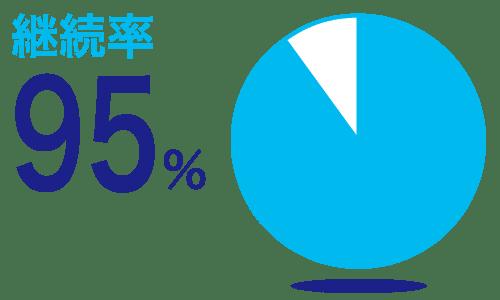 継続率95パーセント